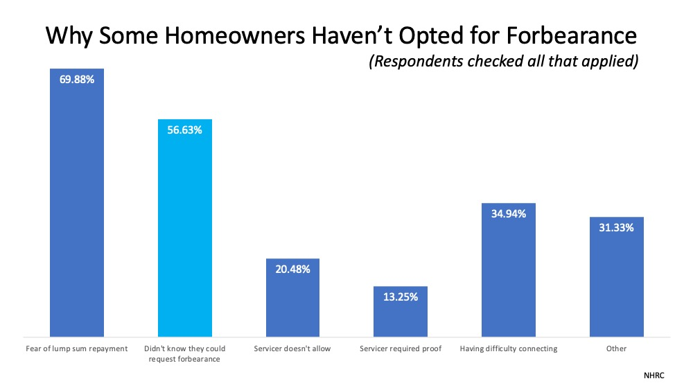 Do You Need to Know More about Forbearance and Mortgage Relief Options? | Simplifying The Market