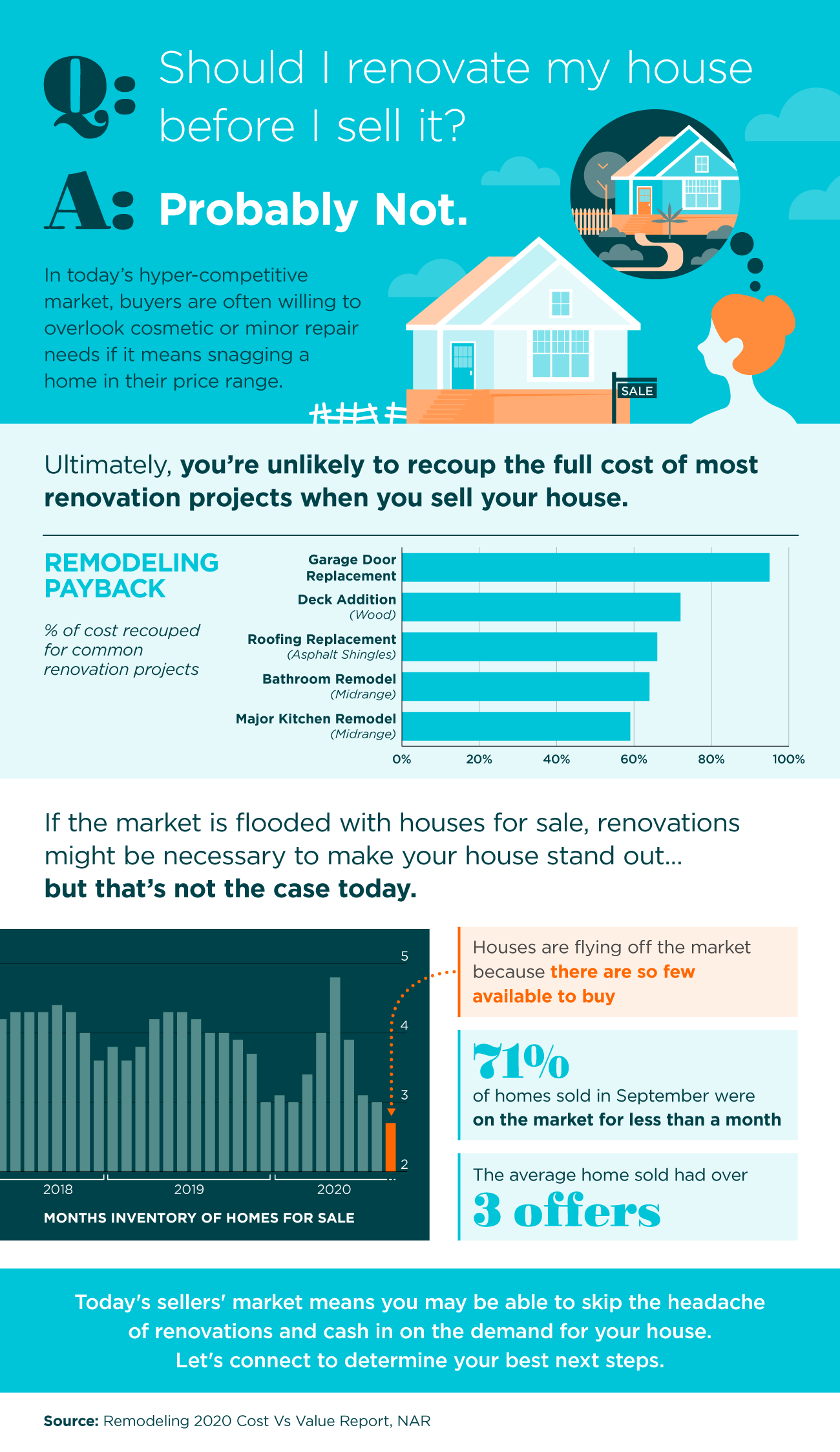 Should I Renovate My House Before I Sell It? [INFOGRAPHIC]   Simplifying The Market