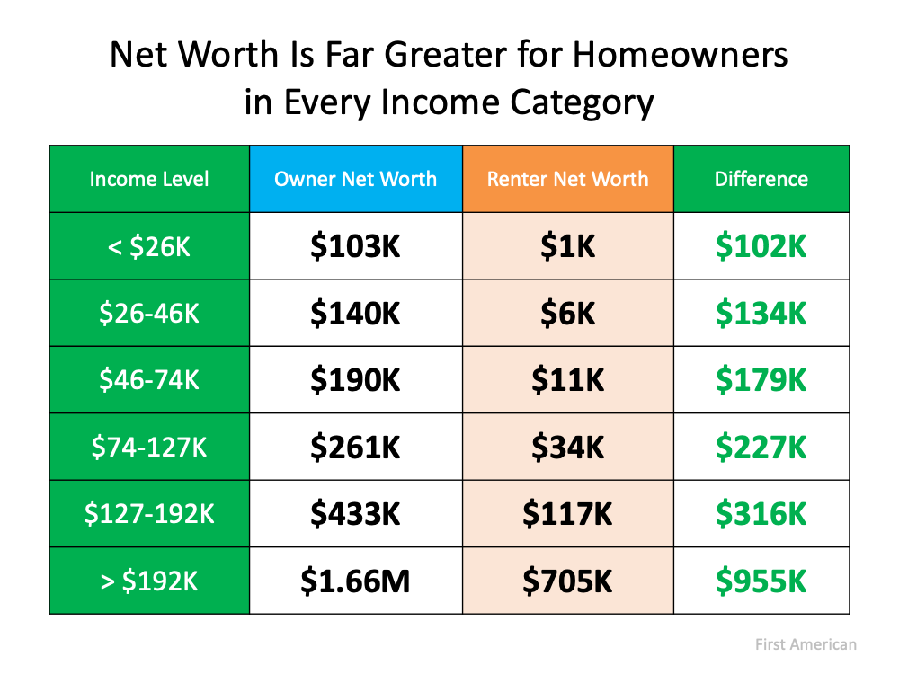 Homeownership Is Full of Financial Benefits | Simplifying The Market